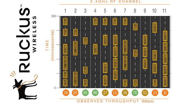 ruckus_rf-channel-noise-reductions_620x350