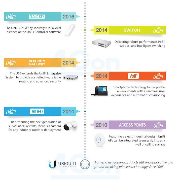 Ubiquiti UniFi Timeline