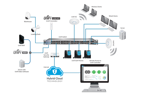 Ubiquiti UniFi - The Global Leader in Managed WiFi Systems