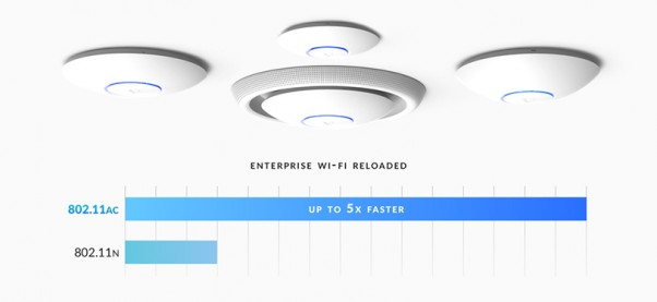 Ubiquiti UniFi Access Points