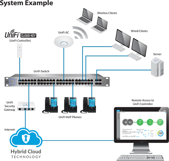 UniFi Controller with Hybrid Cloud